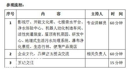 上海开能环保设备商务考察路线