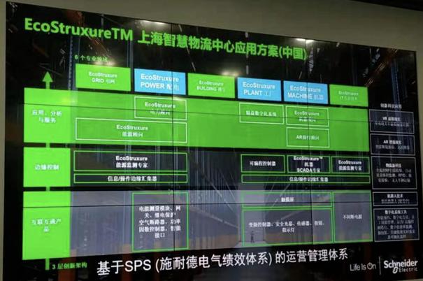 参观上海智慧物流中心
