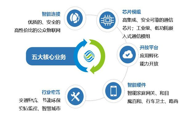 走进中国移动物联网参访交流
